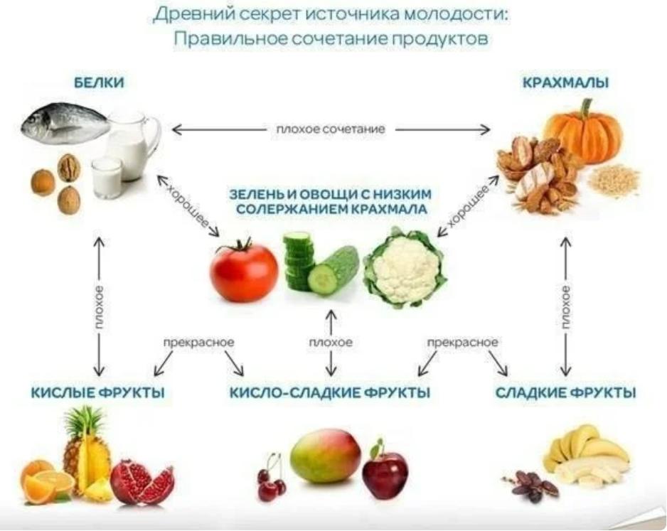 сочетаемость продуктов